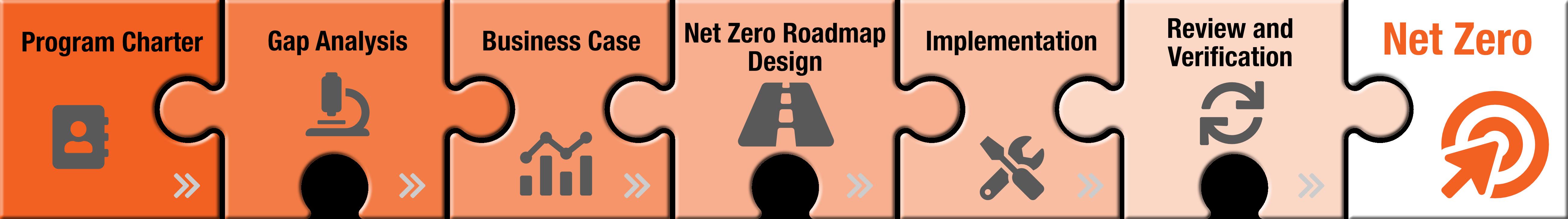 Net Zero Jigsaw